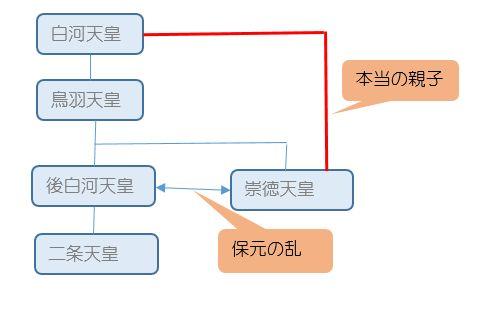 崇徳天皇家系図